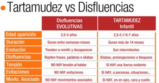 Tartamudez y Disfluencia